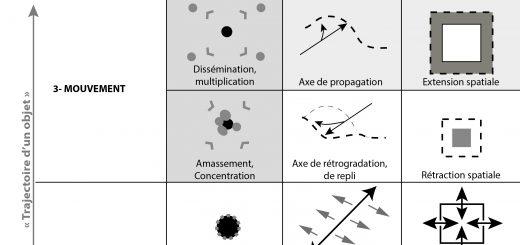 Figure 1. Grille de chorèmes spatio-temporels pour la modélisation graphique des dynamiques spatiales du changement.