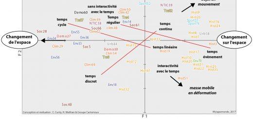 Figure 3. « Objet du changement » et représentation du temps : structure de différenciation entre les sites.