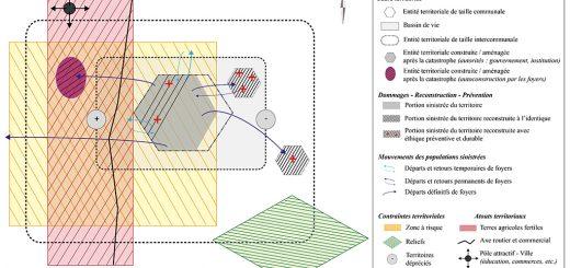 Figure 1. Représentation schématique des contraintes territoriales dans le processus de reconstruction.